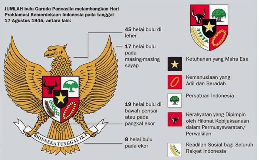 Makna Burung Garuda Pancasila Sebagai Lambang Negara Indonesia